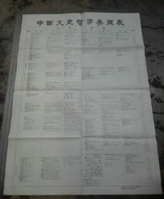 中西文史哲學參照表。原版