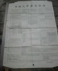 中國文學源流圖。原版