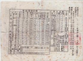 1950年  重庆市教育老资料,重庆市原第三十二兵工厂济渝小学(1950年成绩报告单) 主委:陈毅
