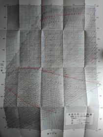 水蒸汽的焓熵i–s线图