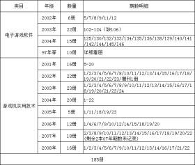 游戏机实用技术:电子游戏软件(合售185本)