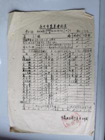1961年三年自然灾害史料:南京市蔬菜公司蔬菜价格进销表两页:其中一页印在城市豆制品票的反面上(自然灾害期间价格高进低出维护城,有史料价值)