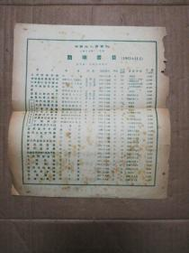 中国文化事业社简明书目 (1953年11月)