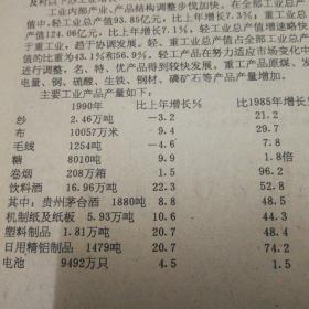 【贵州茅台酒专题报】关于1990年贵州省国民经济和社会发展的统计公报!其中茅台酒1880吨!《贵州日报》