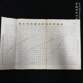 小清河勘探史料•1934年 张家林站绣江河流率曲线图!