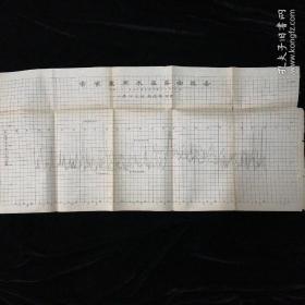 小清河勘探史料•1932年 常家寨潮水涨落曲线图!
