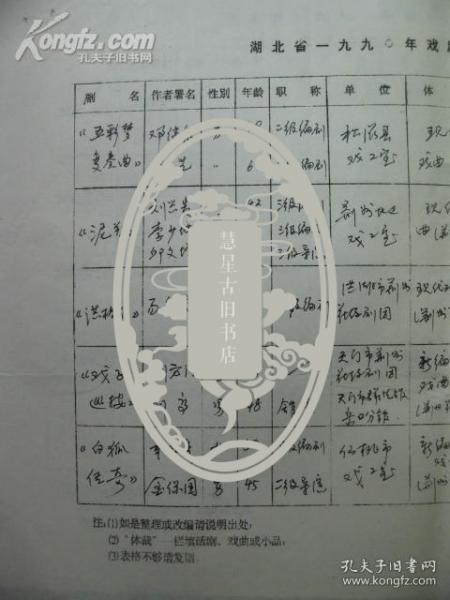 湖北省一九九0年戏剧文学评奖推荐表[ 荆州地区]
