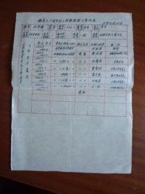 嵊县三十周年以上教龄教职工登记表【1949年5月—1981年4月】