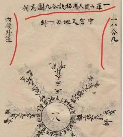 【复印件】清代风水地理古籍手抄本《玉函天机铃诀》很多罕见风水地理秘诀,一套全 。