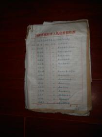(80年代老资料)河南省会计学校647、648班毕业生名 单(共32页合售)  主要为1964届、1966届毕业生(自然旧 边角局部有些破损口子等瑕疵 品相看图免争议 特殊商品售出不退 剔品者勿定免争议)