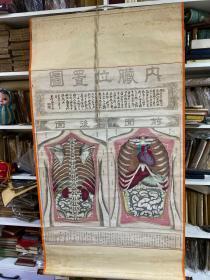 明治十年 光绪3年,内脏位置图,龙玉堂松云铜刻画,卷轴挂图,