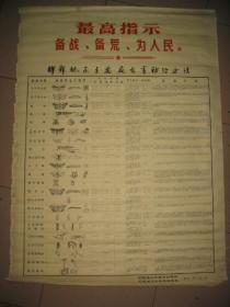 大一开张贴画:《邯郸地区主要病虫防治办法》       特大红字最高指示:备战、备荒、为人民109×78厘米
