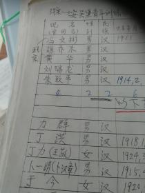 鲁艺通讯录一份大部份油印,一部份是手写