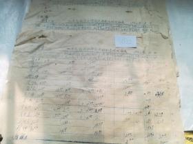 历史文献,城关民族联合高级社财务清理明细表四张合售