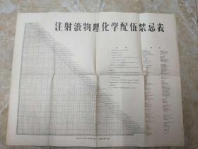 注射液物理化学配伍禁忌表
