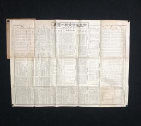 1931年 大阪商工会议所调查 《对支经济资料一览表》一张(内容涉及海关进出口、粮盐茶糖等外贸,日军发动侵华战争铁证;全开大张)HXTX313894